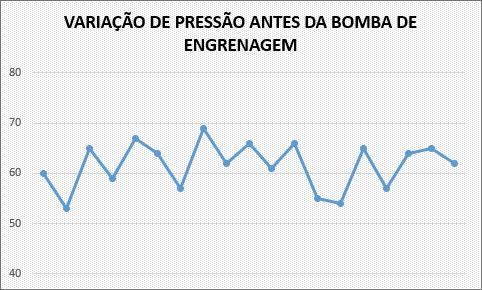 Variaçao Bombas de Engrenagem